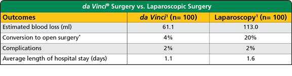 Treatment Comparison da Vinci Surgery vs Open and Laparoscopic Surgery